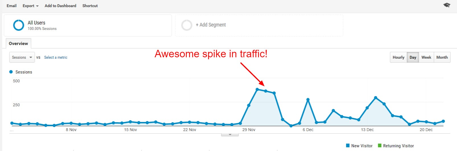 spam traffic